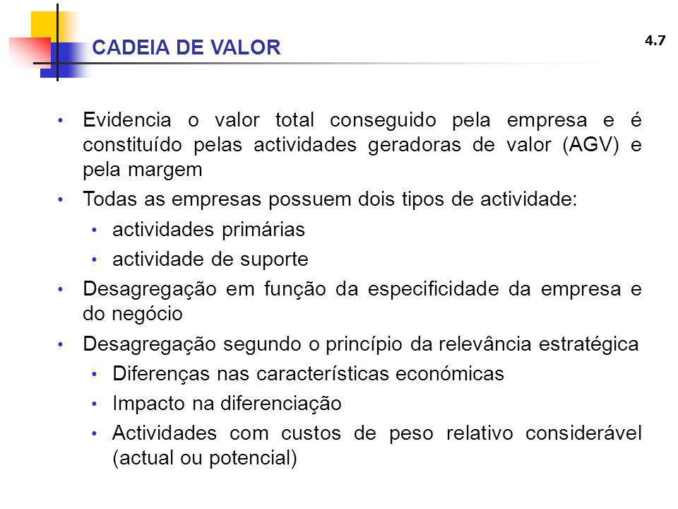 CADEIA DE VALOR Evidencia o valor total conseguido pela empresa e é constituído pelas actividades geradoras de valor (AGV) e pela margem.