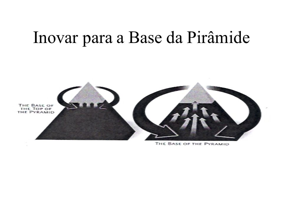 Inovar para a Base da Pirâmide