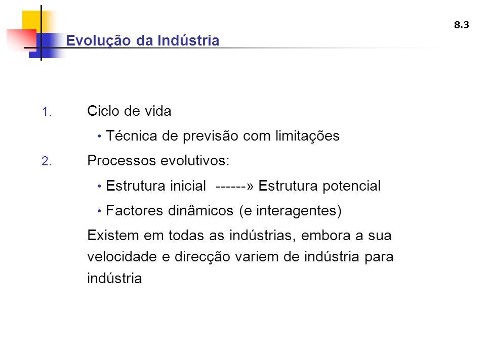 Evolução da Indústria Ciclo de vida. Técnica de previsão com limitações. Processos evolutivos: Estrutura inicial ------» Estrutura potencial.