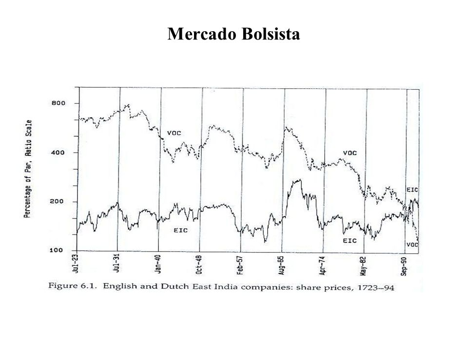 Mercado Bolsista
