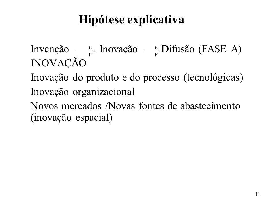 Hipótese explicativa Invenção Inovação Difusão (FASE A) INOVAÇÃO
