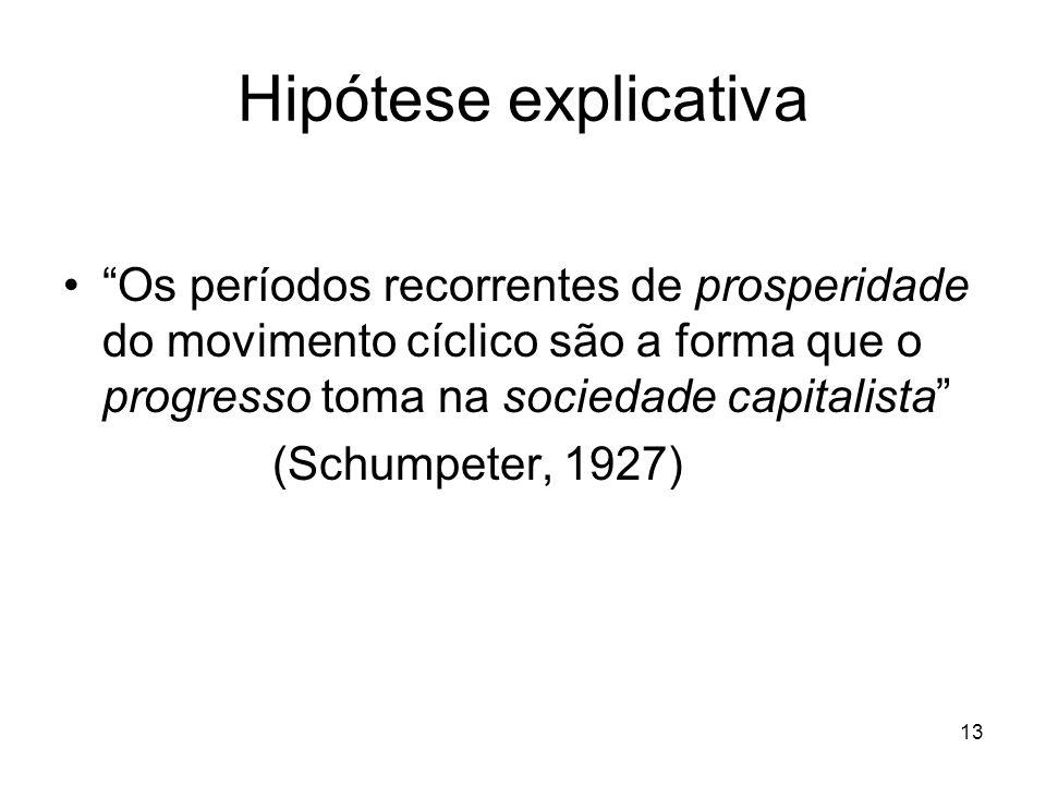 Hipótese explicativa Os períodos recorrentes de prosperidade do movimento cíclico são a forma que o progresso toma na sociedade capitalista