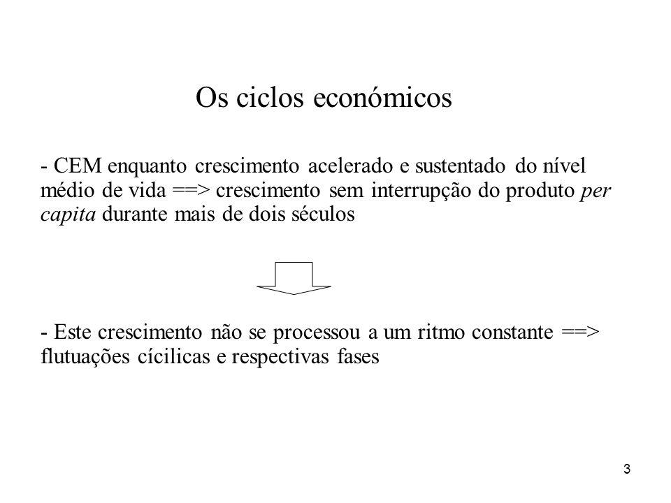Os ciclos económicos