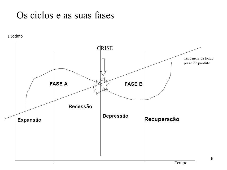 Os ciclos e as suas fases