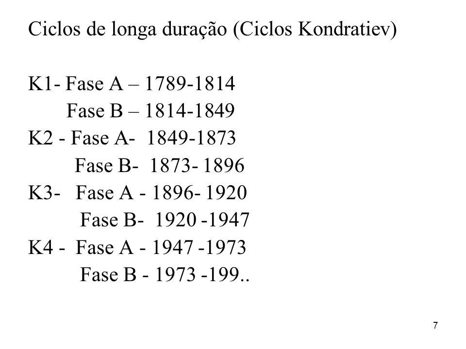 Ciclos de longa duração (Ciclos Kondratiev)