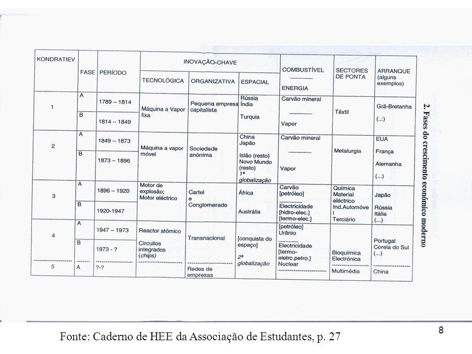 Fonte: Caderno de HEE da Associação de Estudantes, p. 27