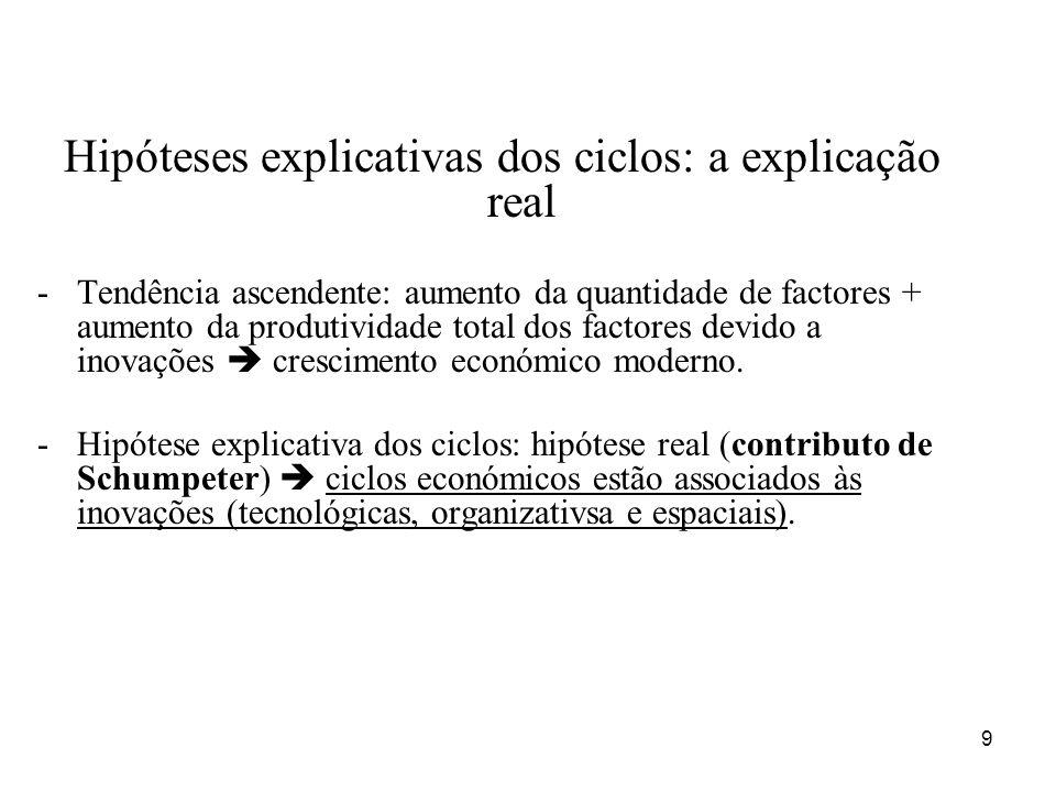 Hipóteses explicativas dos ciclos: a explicação real