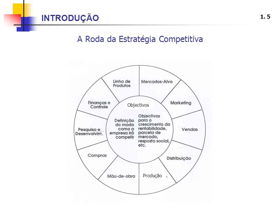 A Roda da Estratégia Competitiva