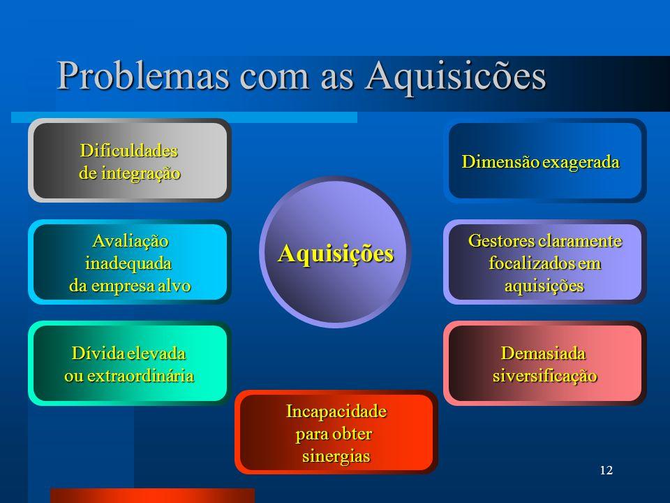 Problemas com as Aquisicões