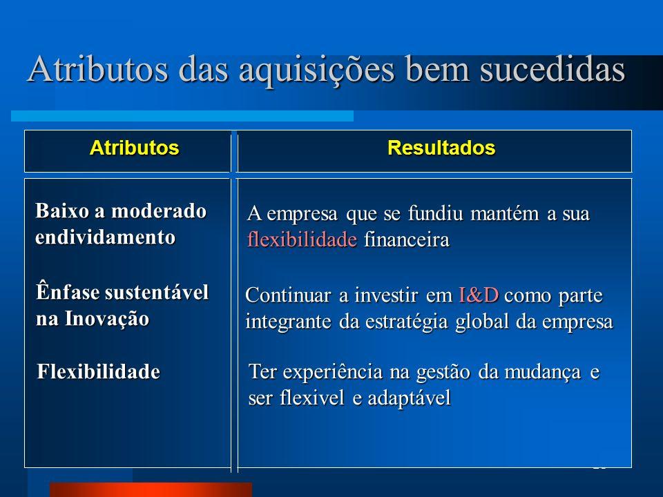 Atributos das aquisições bem sucedidas