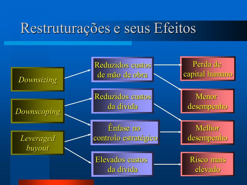 Restruturações e seus Efeitos