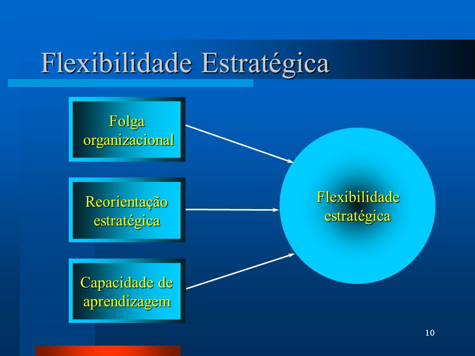 Flexibilidade Estratégica