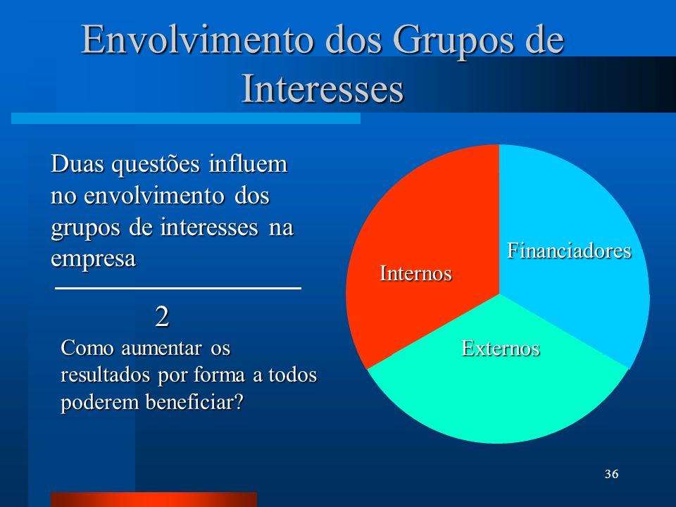 Envolvimento dos Grupos de Interesses