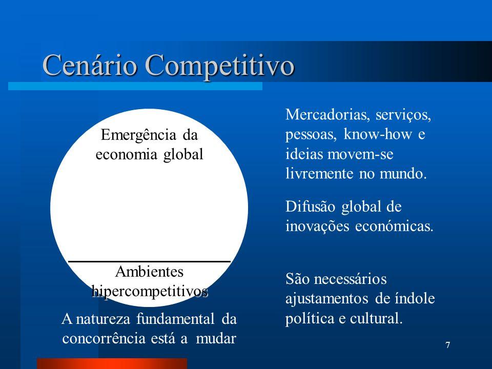 Cenário CompetitivoMercadorias, serviços, pessoas, know-how e ideias movem-se livremente no mundo. Emergência da economia global.