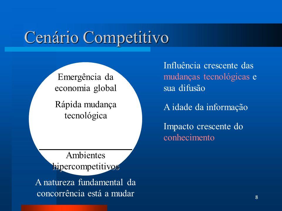 Cenário Competitivo Influência crescente das mudanças tecnológicas e sua difusão. Emergência da economia global.