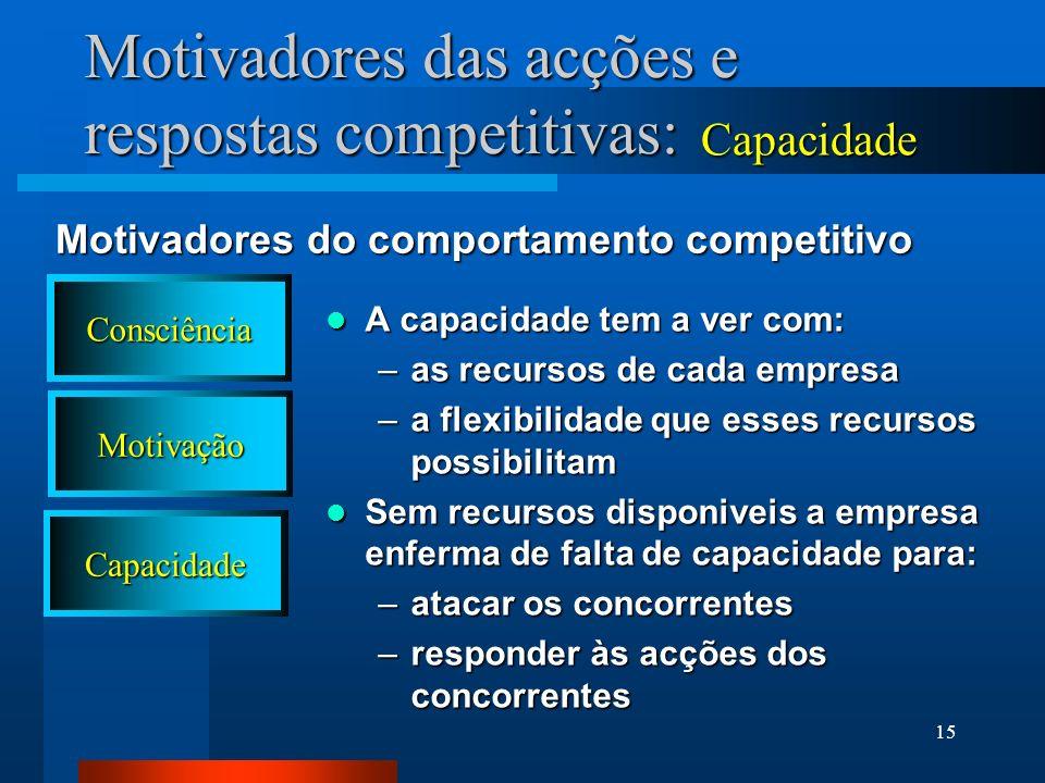 Motivadores das acções e respostas competitivas: