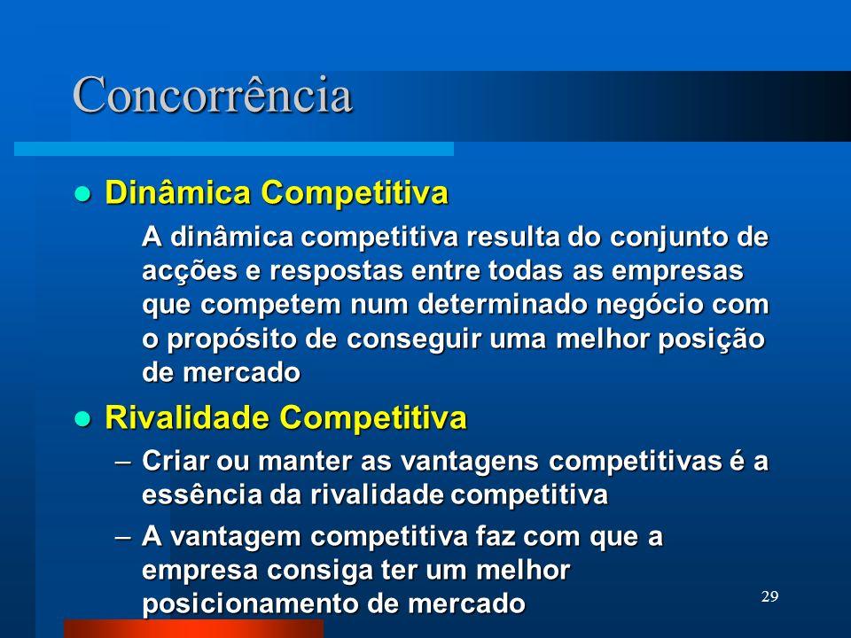 Concorrência Dinâmica Competitiva Rivalidade Competitiva