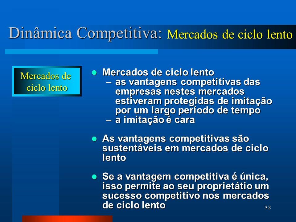 Dinâmica Competitiva: