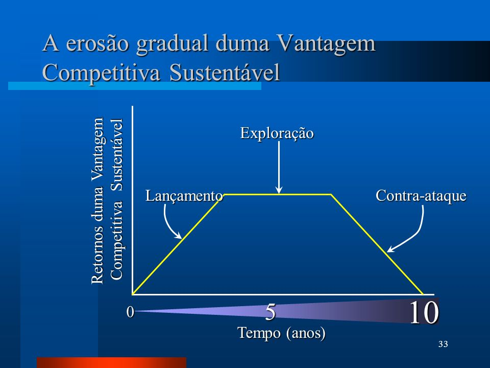A erosão gradual duma Vantagem Competitiva Sustentável