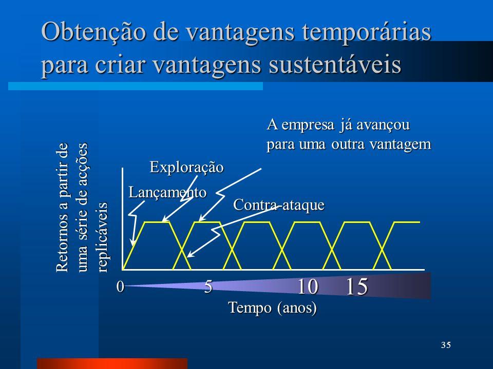 Obtenção de vantagens temporárias para criar vantagens sustentáveis