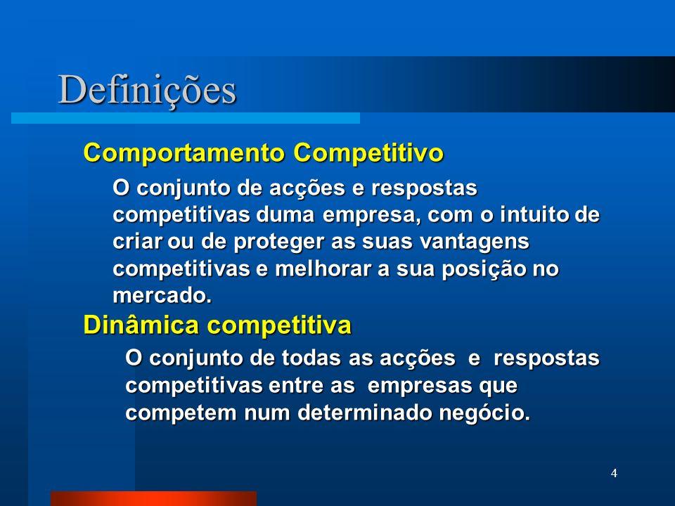 Definições Comportamento Competitivo Dinâmica competitiva