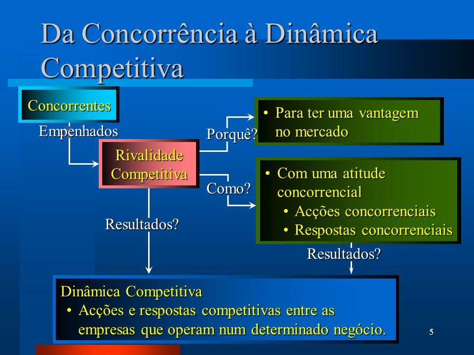 Da Concorrência à Dinâmica Competitiva