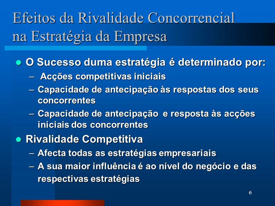 Efeitos da Rivalidade Concorrencial na Estratégia da Empresa