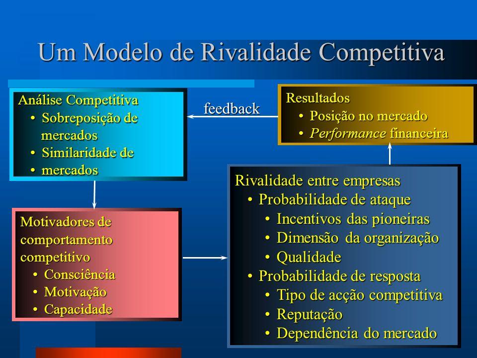 Um Modelo de Rivalidade Competitiva
