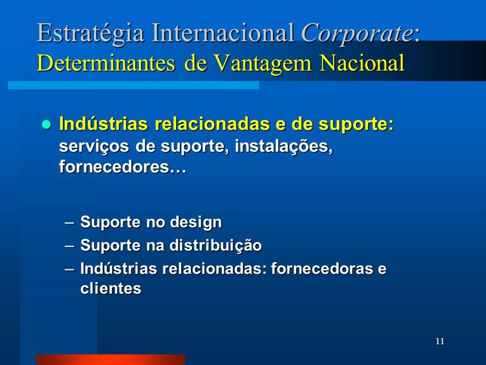 Estratégia Internacional Corporate: Determinantes de Vantagem Nacional