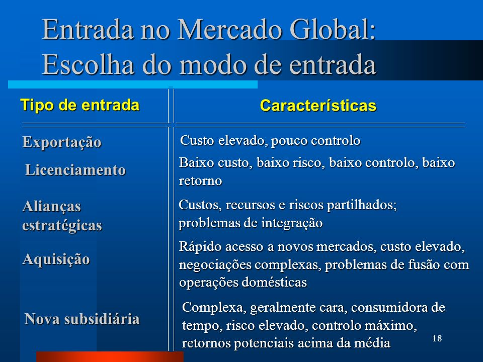 Entrada no Mercado Global: Escolha do modo de entrada