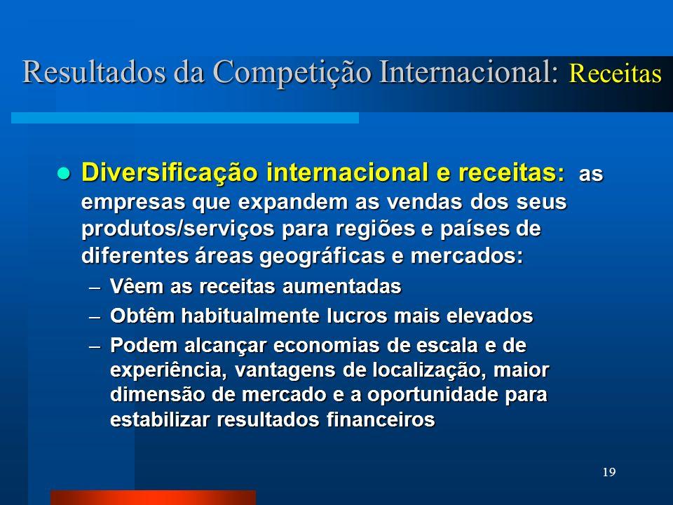Resultados da Competição Internacional: Receitas