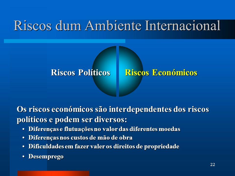 Riscos dum Ambiente Internacional