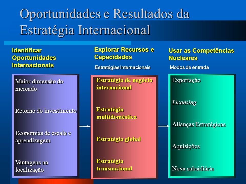 Oportunidades e Resultados da Estratégia Internacional