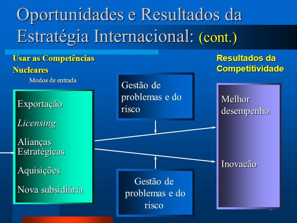 Oportunidades e Resultados da Estratégia Internacional: (cont.)