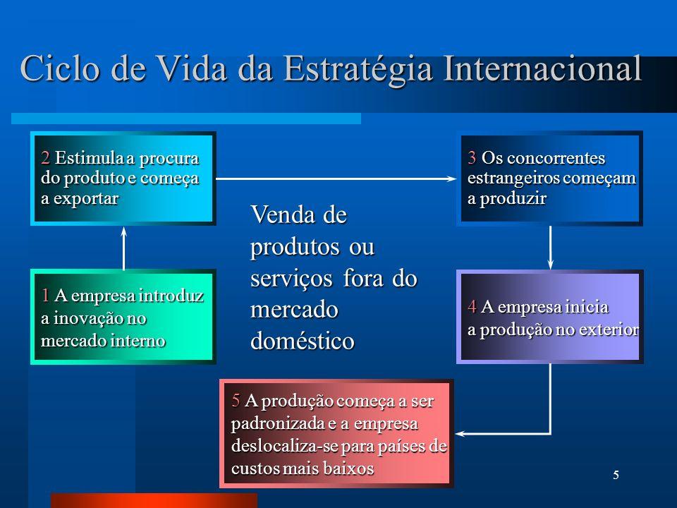 Ciclo de Vida da Estratégia Internacional