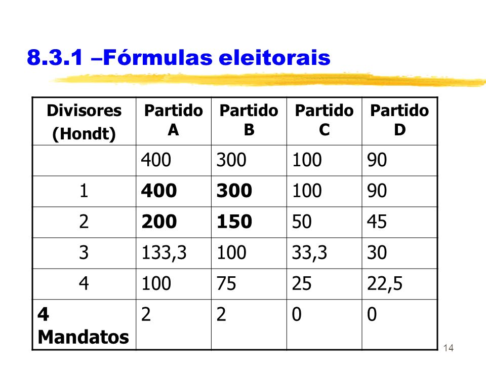 8.3.1 –Fórmulas eleitoraisDivisores. (Hondt) Partido A. Partido B. Partido C. Partido D. 400. 300. 100.