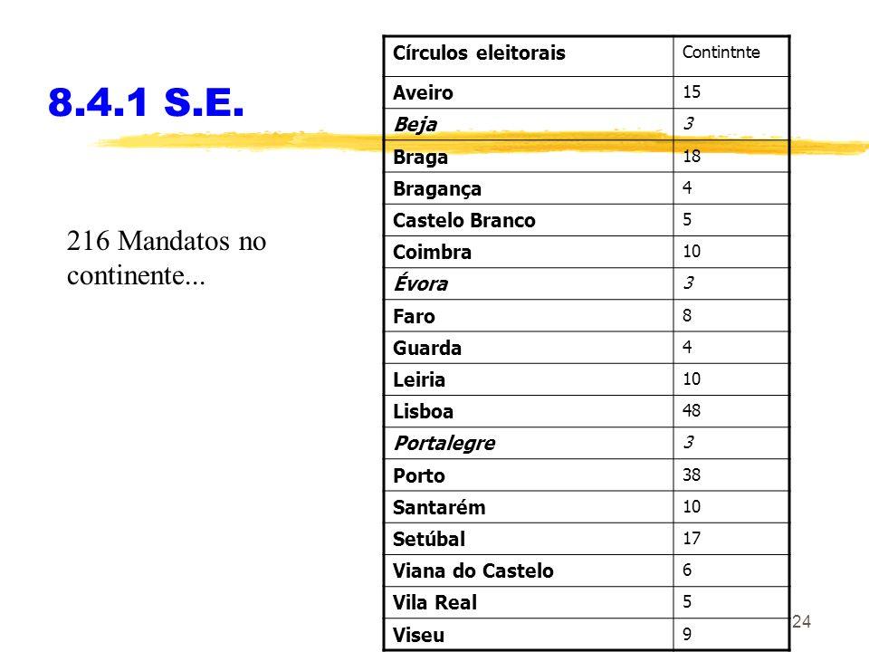 8.4.1 S.E. 216 Mandatos no continente... Círculos eleitorais Aveiro