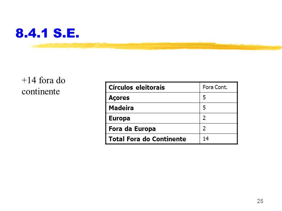 8.4.1 S.E. +14 fora do continente Círculos eleitorais Açores Madeira
