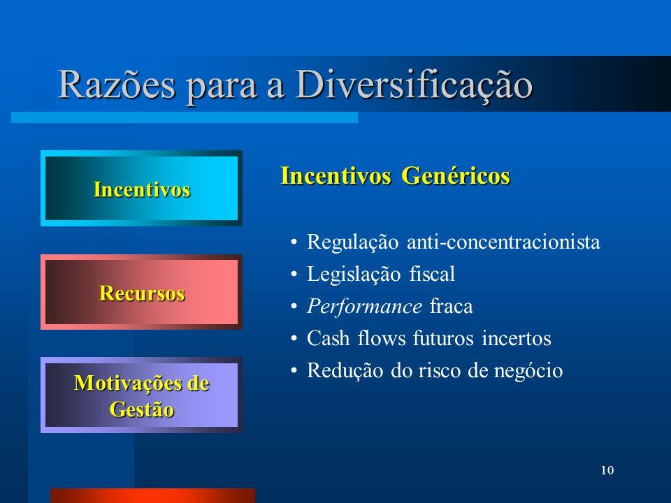 Razões para a Diversificação