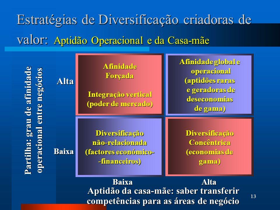 Partilha: grau de afinidade operacional entre negócios