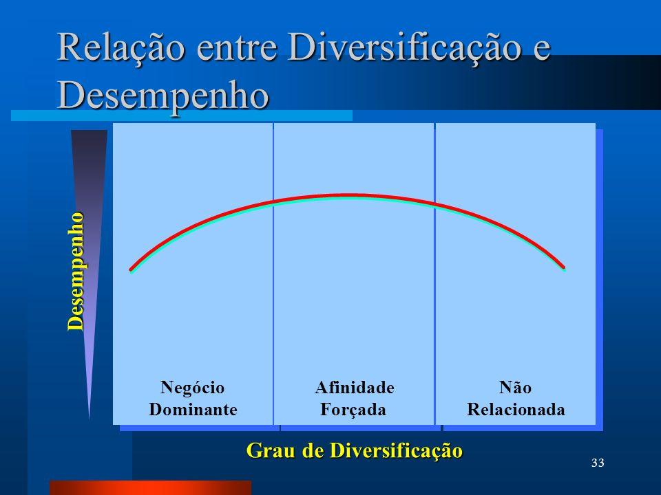 Relação entre Diversificação e Desempenho