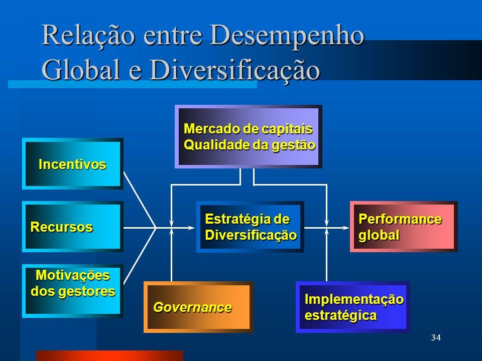 Relação entre Desempenho Global e Diversificação