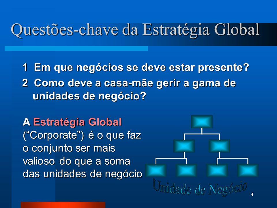 Questões-chave da Estratégia Global