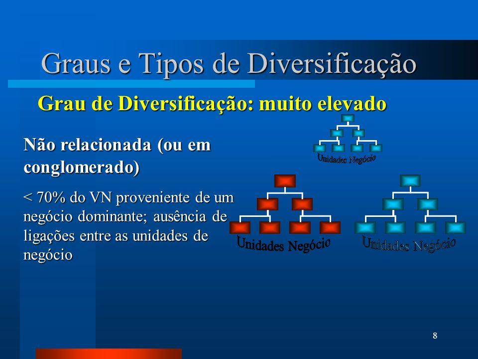 Graus e Tipos de Diversificação