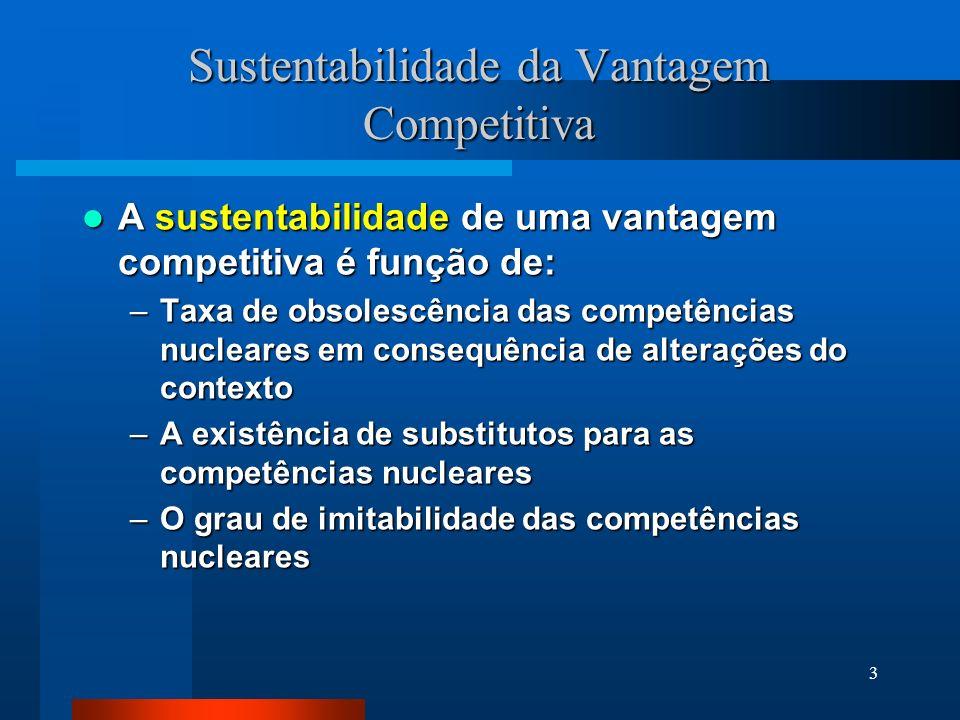 Sustentabilidade da Vantagem Competitiva