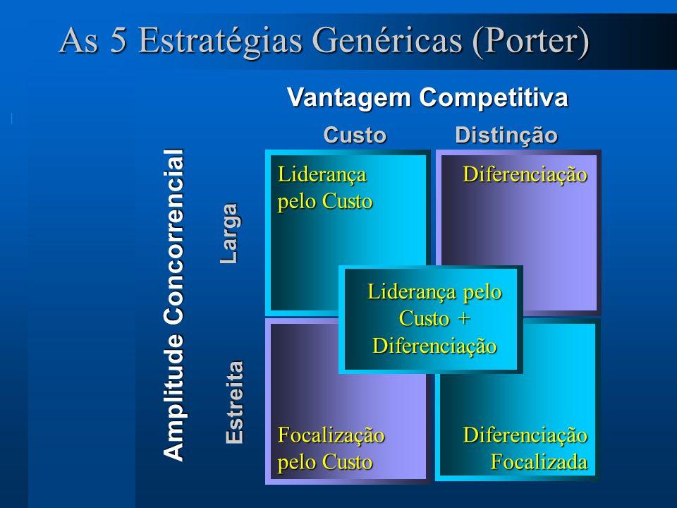As 5 Estratégias Genéricas (Porter)