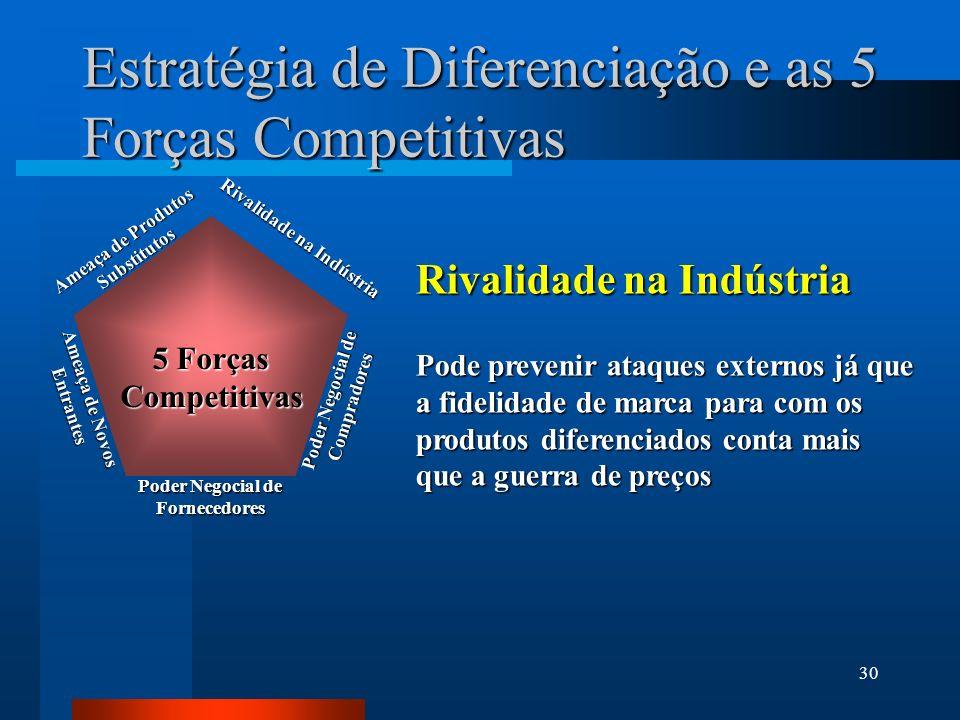 Estratégia de Diferenciação e as 5 Forças Competitivas