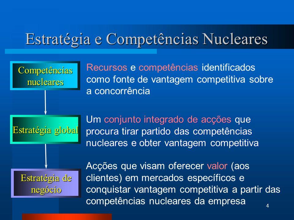 Estratégia e Competências Nucleares