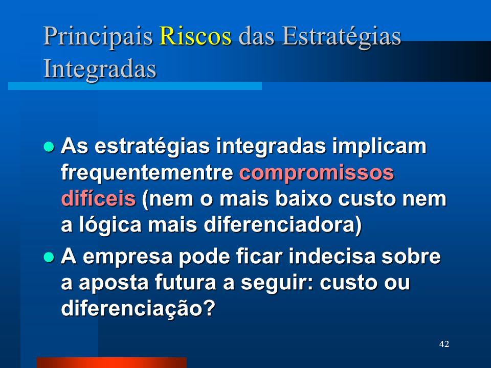 Principais Riscos das Estratégias Integradas