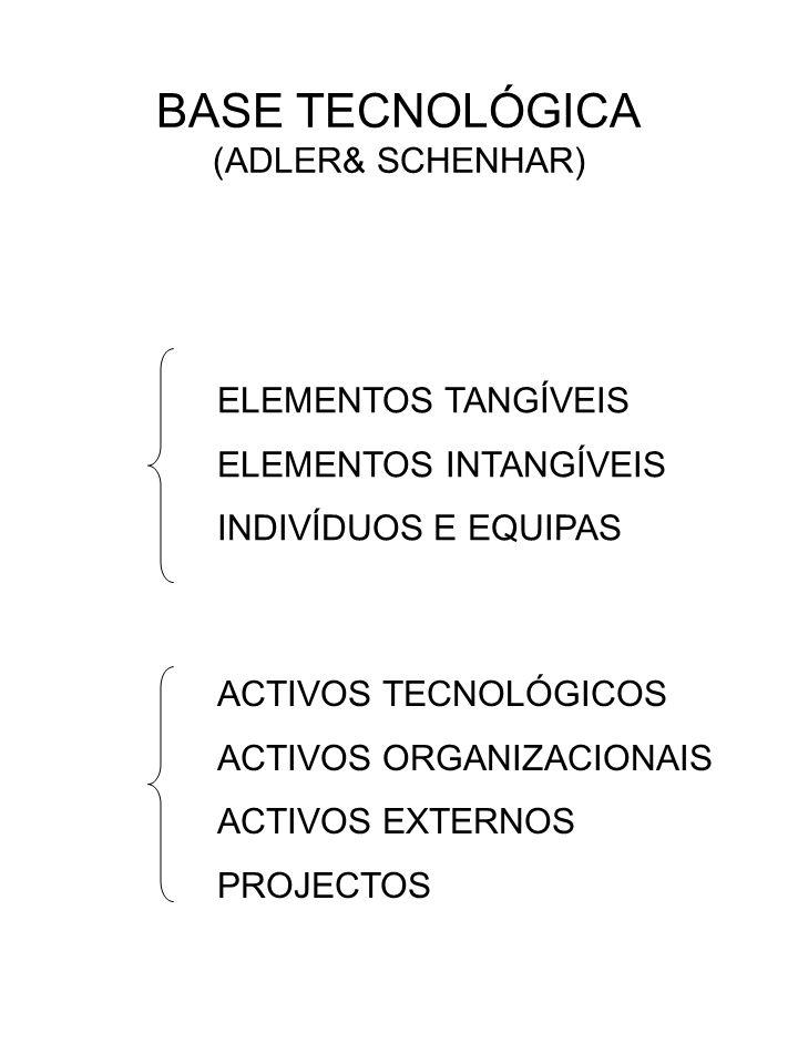 BASE TECNOLÓGICA (ADLER& SCHENHAR)